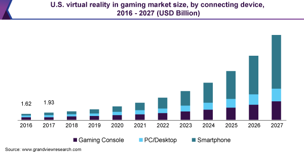 U.S. virtual reality in gaming market size